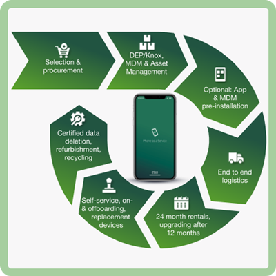 Device-Lifecycle-Management_Phone-as-a-Service_everphone_EN